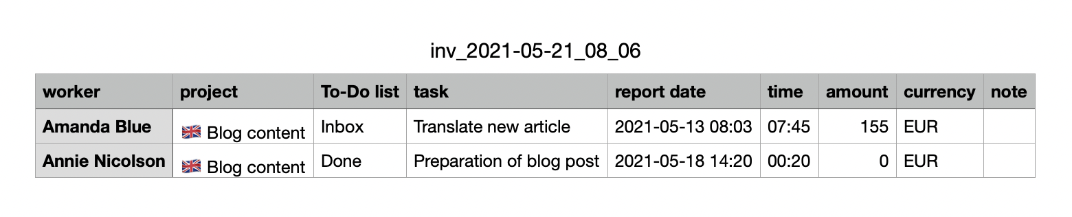 Example of downloaded CSV tab.